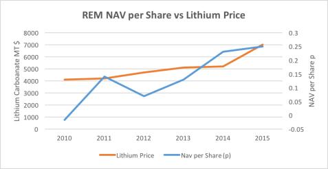 REM Nav vs Lithium Price