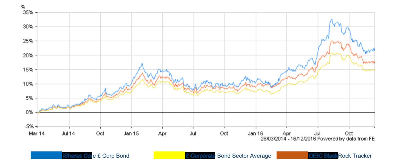 bond-chart