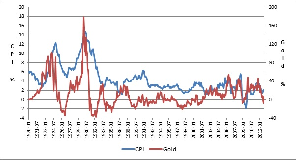 gold-and-inflation-annual
