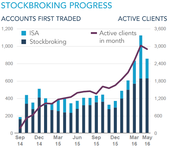 stockbroking-ig