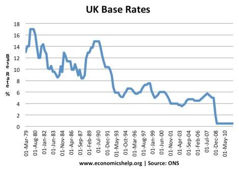 uk-base-rates-79-11