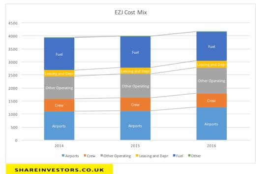 ezj-cost-mix