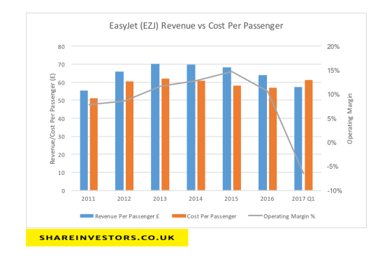 rev-vs-costs-ezj