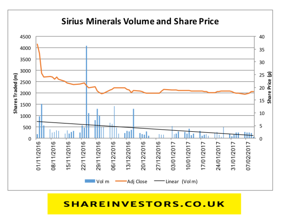 ShareInvestors co uk - Sirius Minerals, remains a compelling