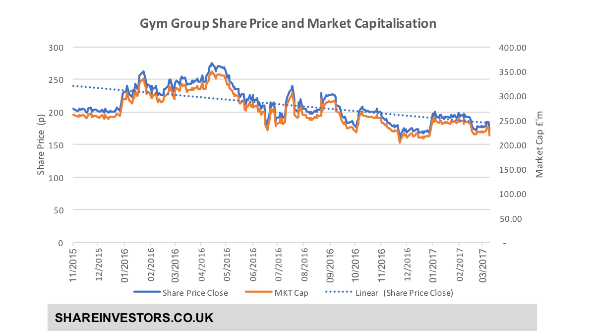 GYM Historic Share Price