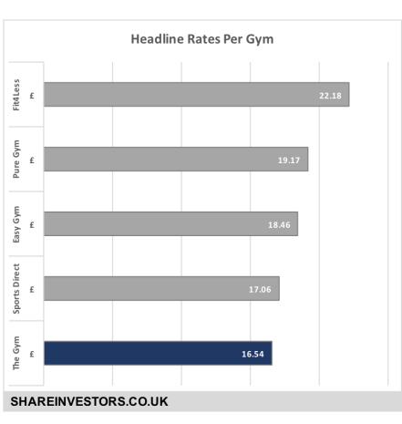 GYM Market Competitors
