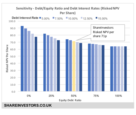 bky debt equity