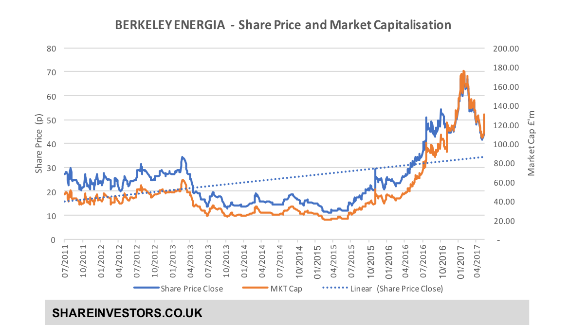 BKY Share Price.png